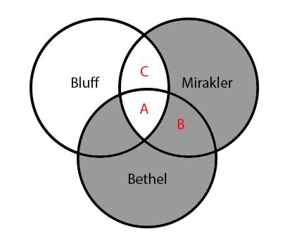 Venndiagram som påstår att Bethel är bluff