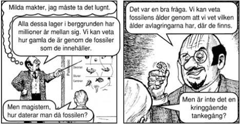 Läraren tänker: Milda makter, jag måste ta det lugnt. Läraren: Alla dessa lager i berggrunden har miljoner år mellan sig. Vi kan veta hur gamla de är genom de fossiler som de innehåller. Studenten: Men magistern, hur daterar man då fossilen? Läraren: Det var en bra fråga. Vi kan veta fossilens ålder genom att vi vet vilken ålder avlagringarna har, där de finns. Studenten: Men är inte det en kringgående tankegång?