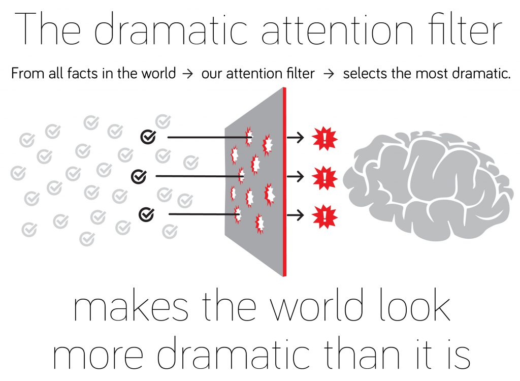 The dramatic attention filter. From all the facts in our world (lots of candidates) our attention filter selects the most dramatic (a few left). Makes the world look more dramatic than it is.