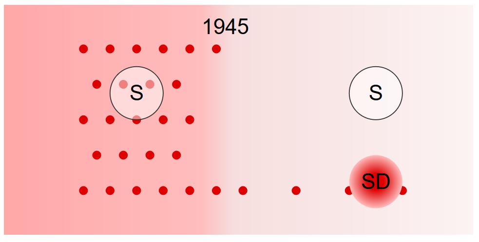 Till vänster ett rosa fält (rasism) som slutar 1945. I det finns det mörkröda prickar (nazism). En cirkel för socialdemokraterna befinner isg mitt i det fältet och bakgrundsfärgen och prickarna lyser igenom. Till höger ett mycket ljusrosa fält, efter 1945. Ny finns bara få nazism-prickar kvar och S-cirkeln har ingen sådan bakgrund. Däremot är SD en stor nazistisk-rasistisk prick i sig.