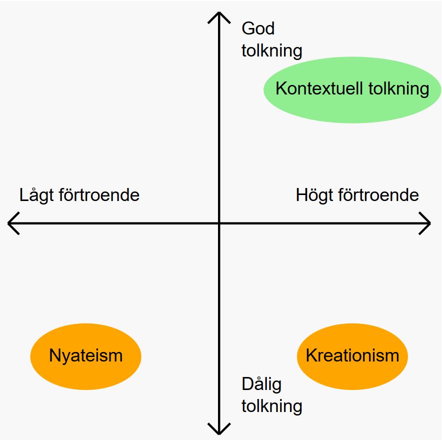 Två axlar. X-axeln går från lågt förtroende till högt förtroende. Y-axeln från dålig tolkning till god tolkning. Kontextuell tolkning är placerad uppe till höger, som god tolkning. Nyateism nere till vänster, som lågt förtroende och dålig tolkning. Kreationism som dålig tolkning, fast högt förtroende.
